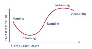 Tuckman's Model of Group Development. Credit: ADCI Solutions
